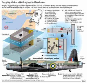 Vickers Wellington IJsselmeer